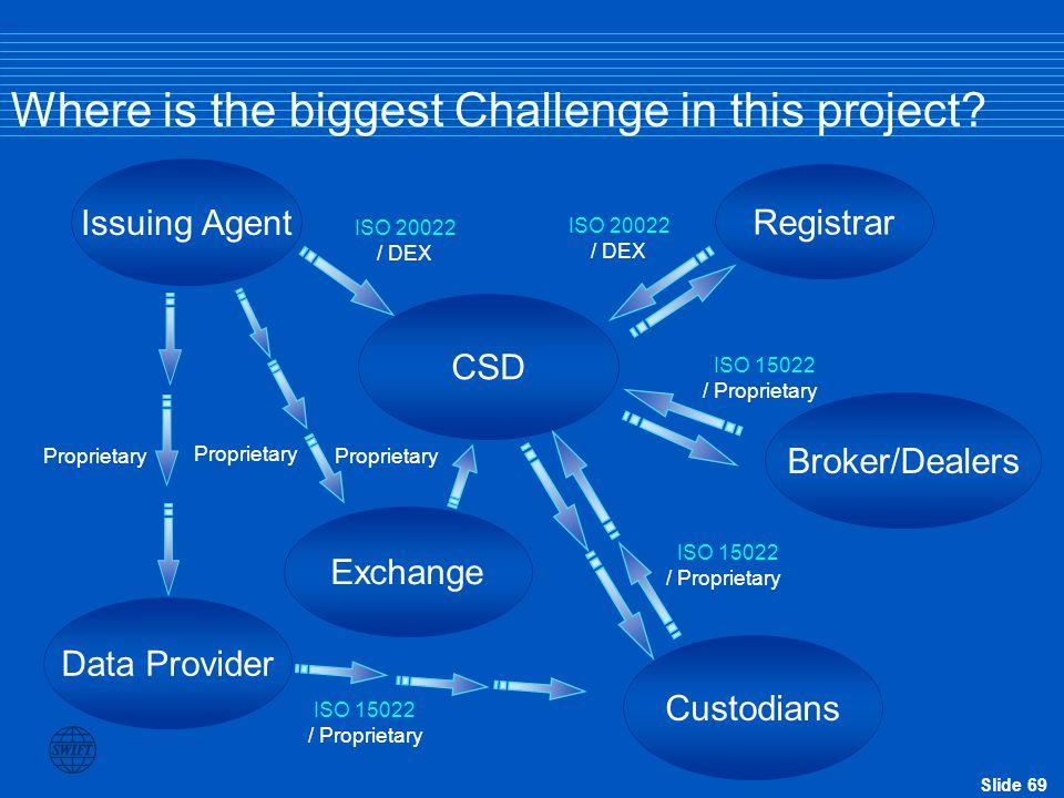 Slide 69 Exchange Custodians Data Provider CSD Broker/Dealers Issuing Agent ISO 20022 / DEX Proprietary ISO 20022 / DEX ISO 15022 / Proprietary ISO 15