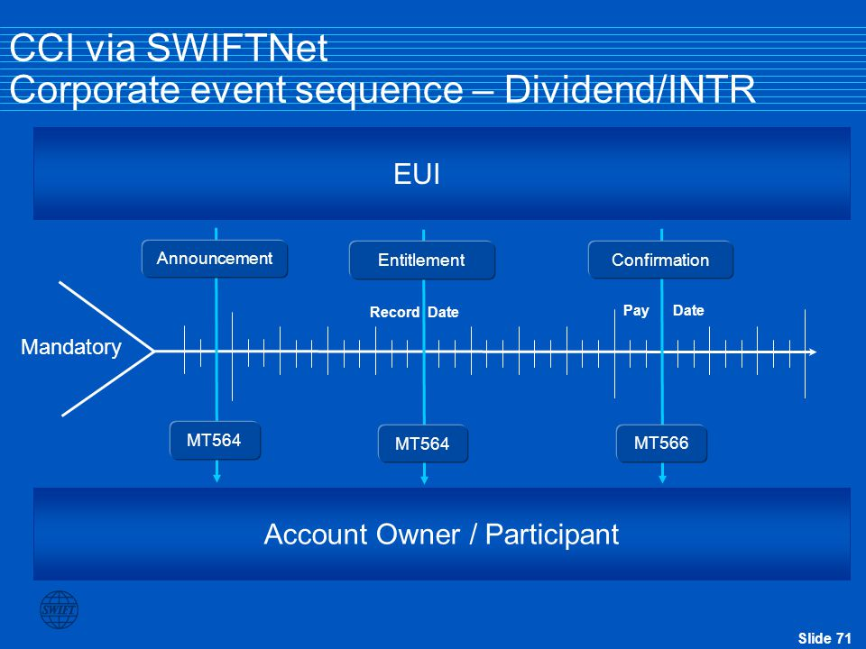 Slide 71 Pay Date Record Date CCI via SWIFTNet Corporate event sequence – Dividend/INTR Mandatory Account Owner / Participant EUI Announcement MT564 E