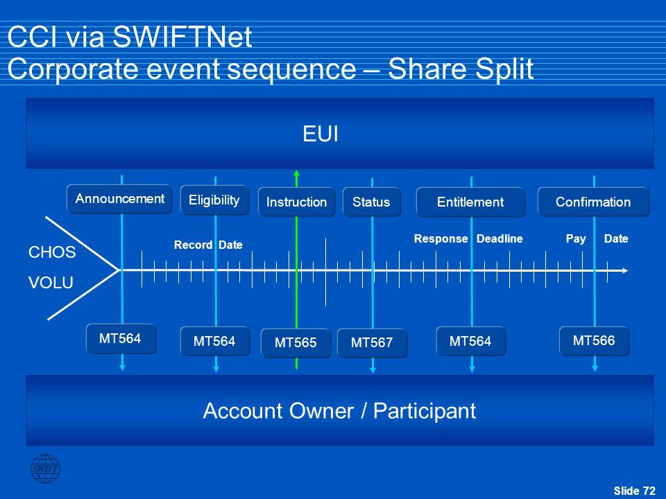 Slide 72 Record Date Pay Date Response Deadline CCI via SWIFTNet Corporate event sequence – Share Split Account Owner / Participant EUI Announcement M