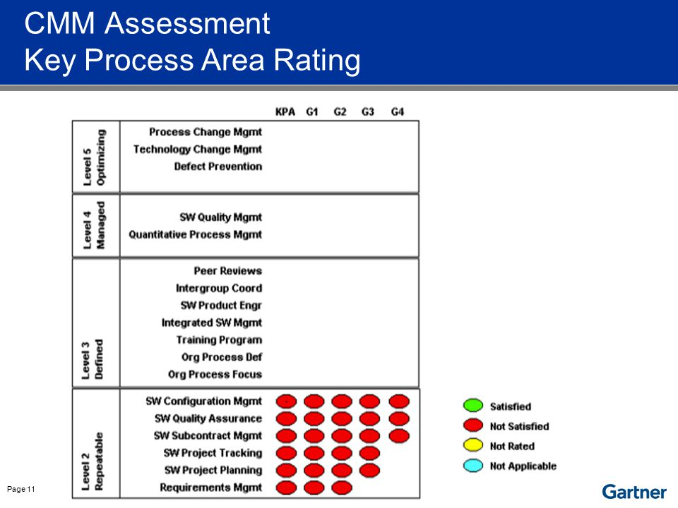 Page 11 CMM Assessment Key Process Area Rating