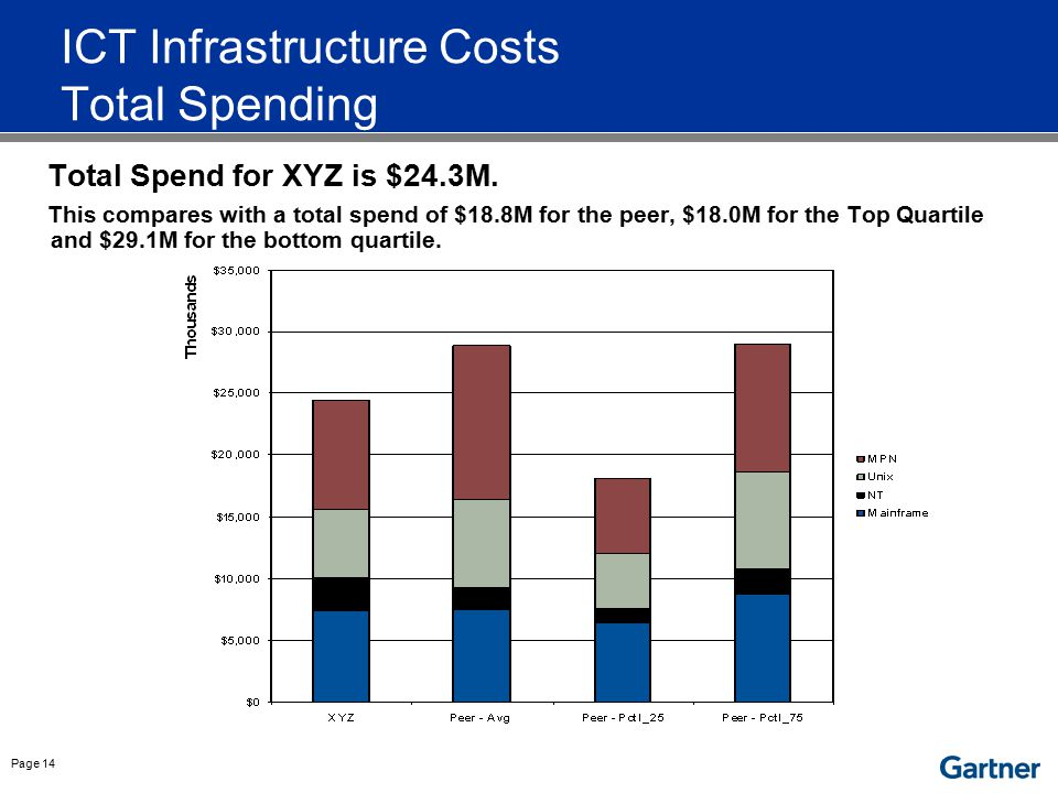Page 14 ICT Infrastructure Costs Total Spending Total Spend for XYZ is $24.3M. This compares with a total spend of $18.8M for the peer, $18.0M for the