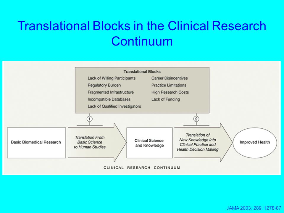 JAMA 2003: 289; 1278-87 Translational Blocks in the Clinical Research Continuum