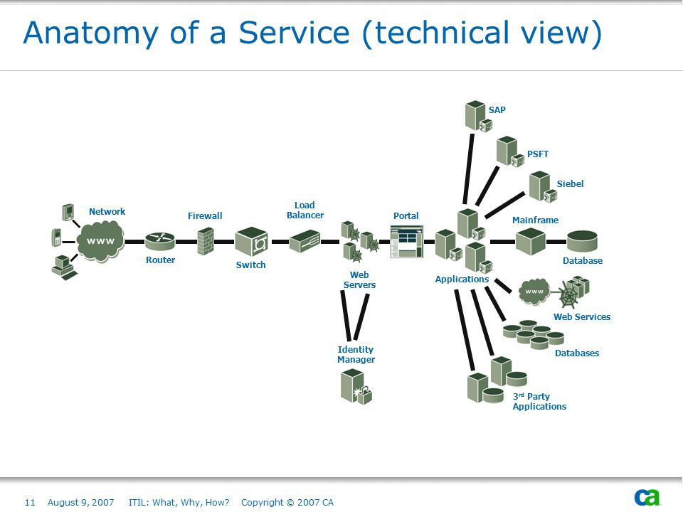 11August 9, 2007 ITIL: What, Why, How? Copyright © 2007 CA Anatomy of a Service (technical view) Applications Firewall Network Switch Load Balancer Po