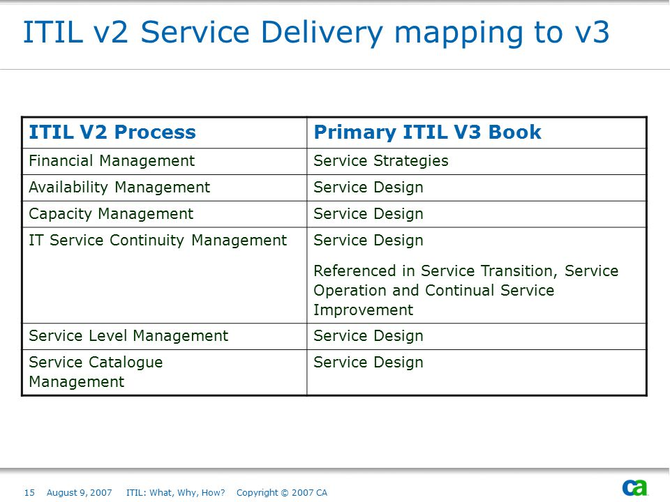 15August 9, 2007 ITIL: What, Why, How? Copyright © 2007 CA ITIL v2 Service Delivery mapping to v3 ITIL V2 ProcessPrimary ITIL V3 Book Financial Manage
