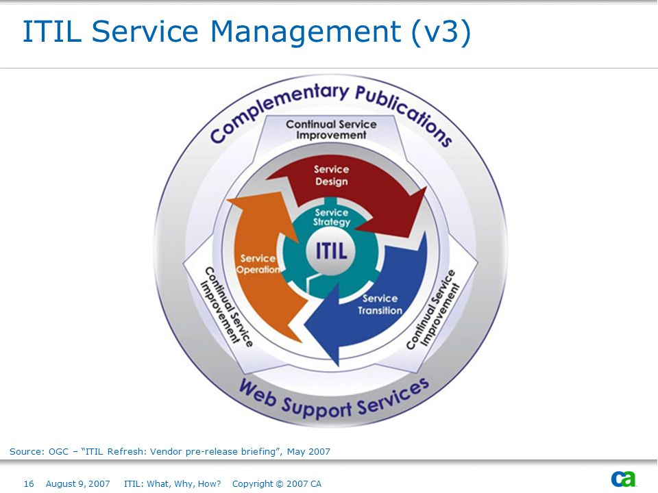 """16August 9, 2007 ITIL: What, Why, How? Copyright © 2007 CA ITIL Service Management (v3) Source: OGC – """"ITIL Refresh: Vendor pre-release briefing"""", May"""