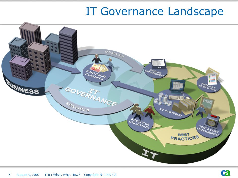 5August 9, 2007 ITIL: What, Why, How? Copyright © 2007 CA IT Governance Landscape