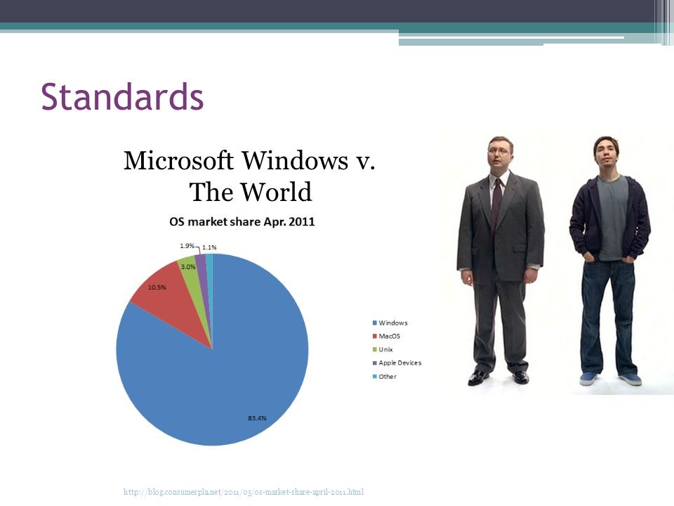 Standards Microsoft Windows v.