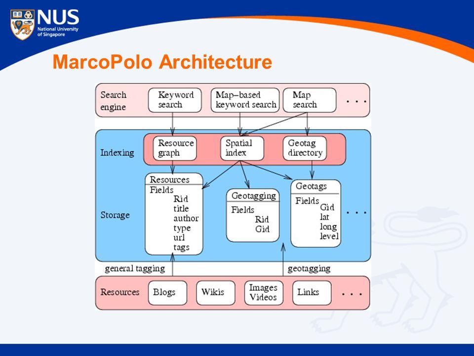 MarcoPolo Architecture