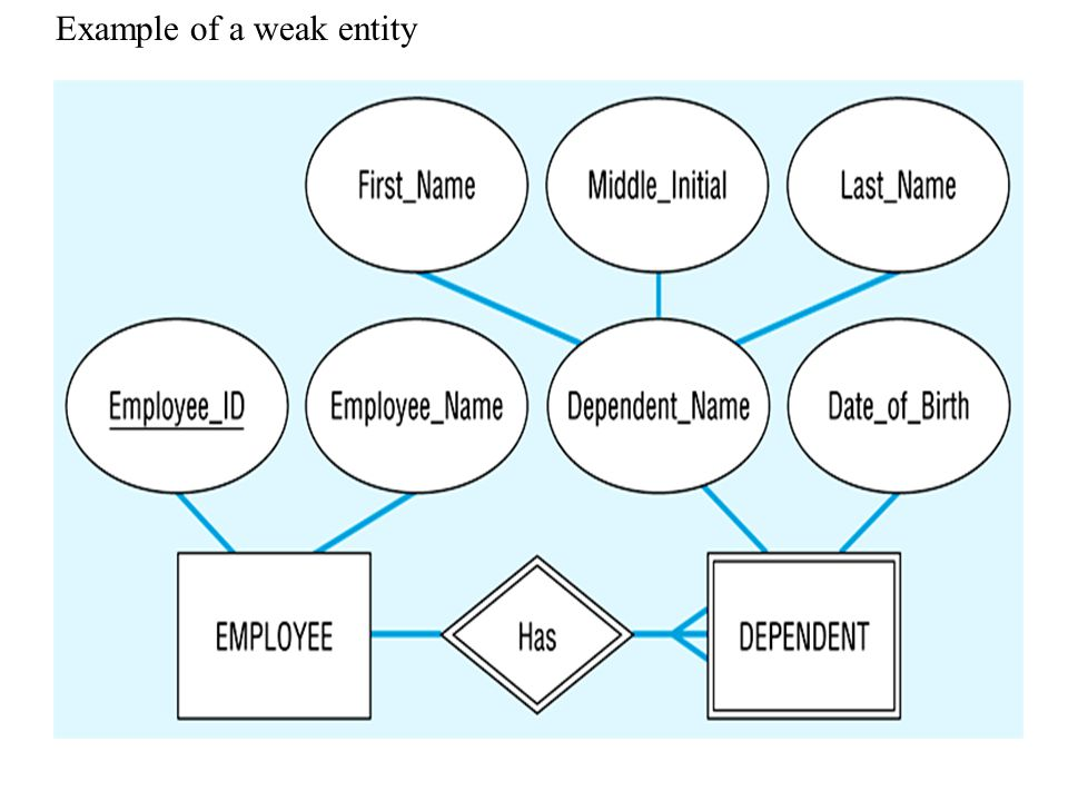 Strong versus Weak entity type Identifying relationship is the relationship between a weak entity type and and its owner (such as 'Has' in the followi