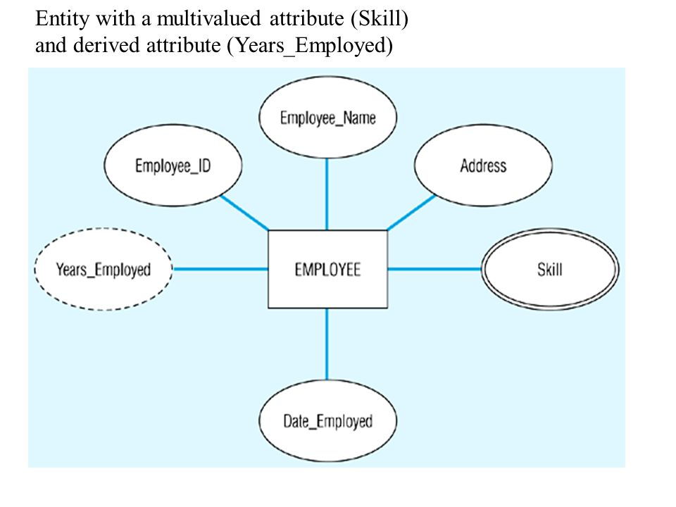 Single-Valued versus Multivalued Attribute It frequently happens that there is an attribute that may have more than one value for a given instance, e.