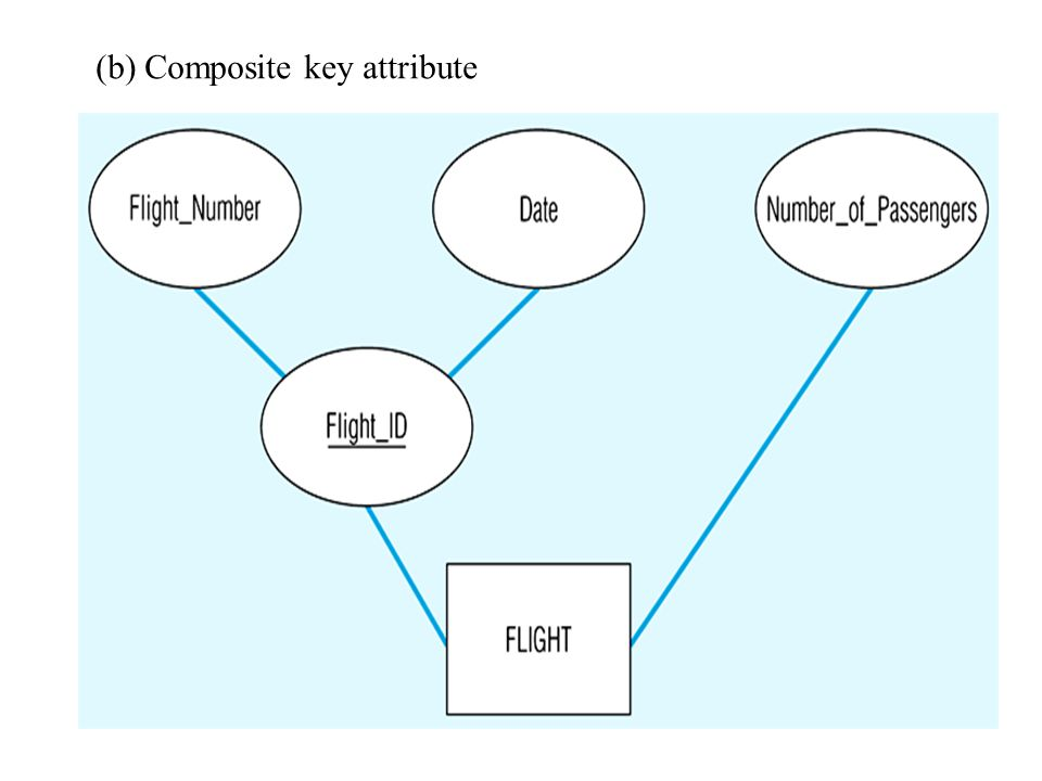 Composite Identifier A Composite Identifier is when there is no single (or atomic) that can serve as an identifier Flight_ID is a composite identifier