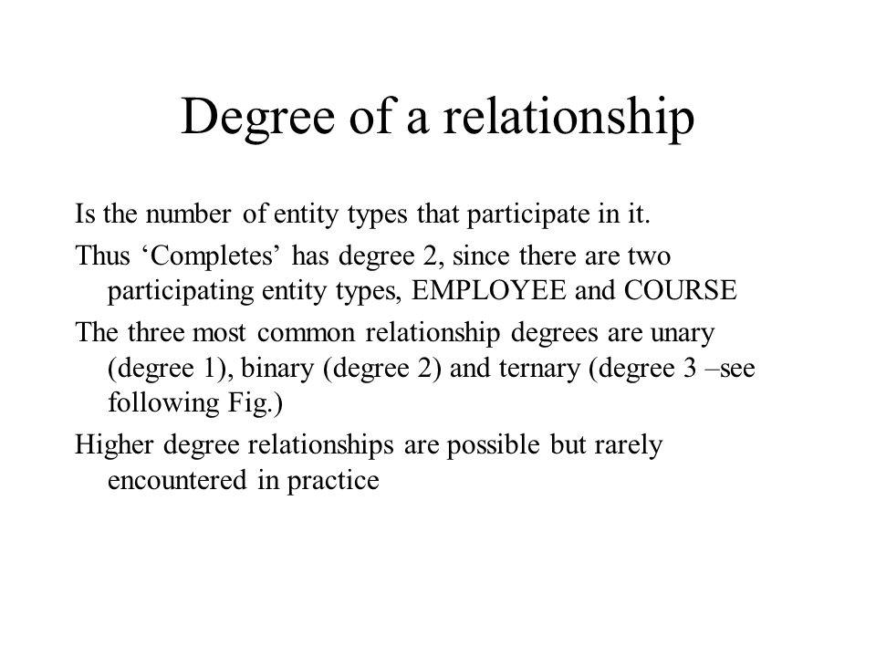 (b) An associative entity (CERTIFICATE)