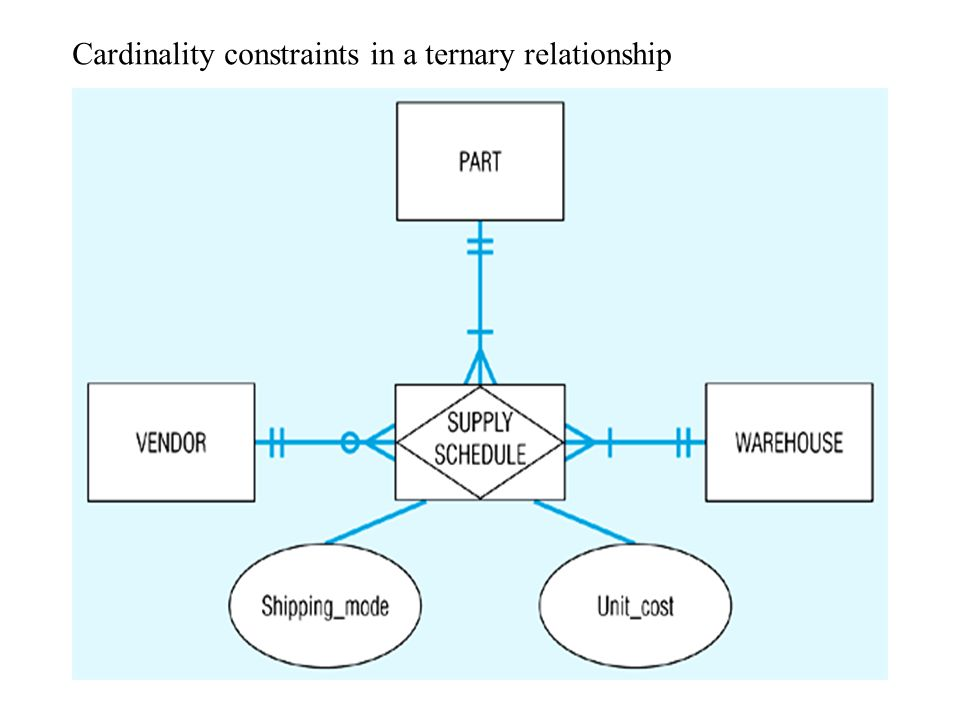 An example using a ternary relationship Each VENDOR can supply many PARTs to any number of WAREHOUSES, but need not supply any parts Each PART can be