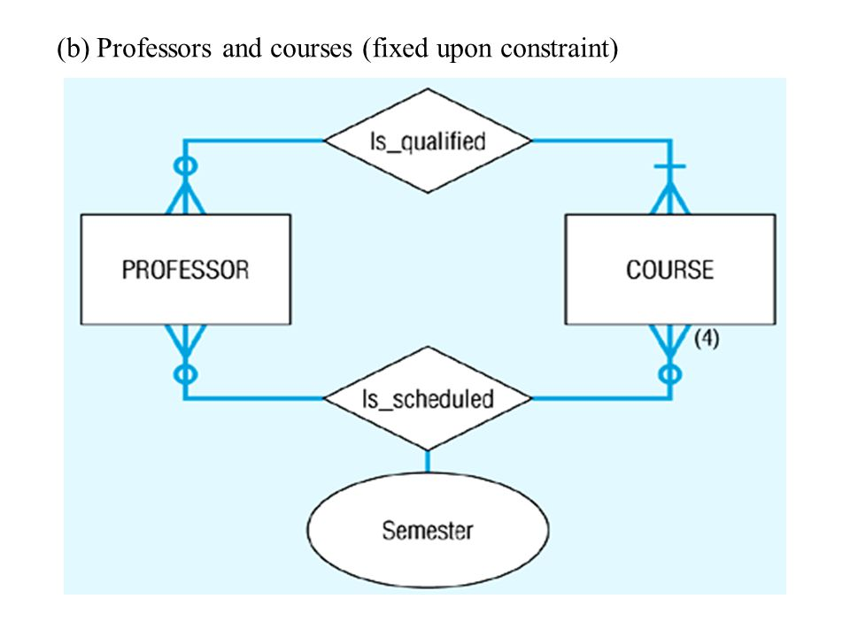 Multiple relationships The second relationship in this figure associates professors with the courses they actually teach during a given semester (wher
