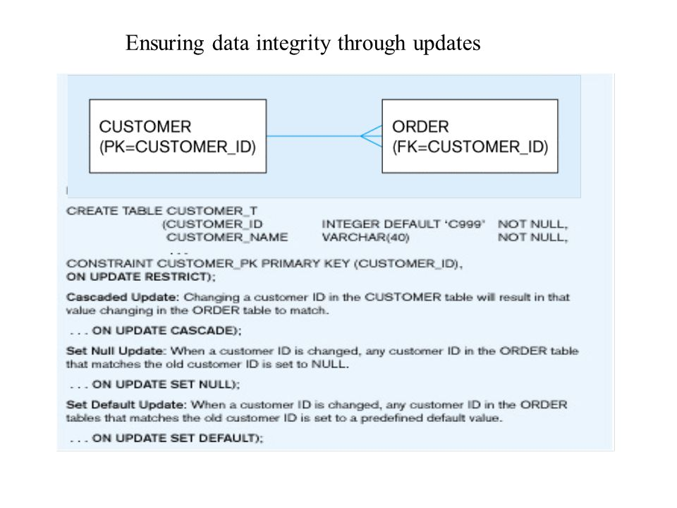 Data integrity controls A third solution is to allow the update on CUSTOMER_T but to change the involved CUSTOMER_ID value in the ORDER_T table to NUL