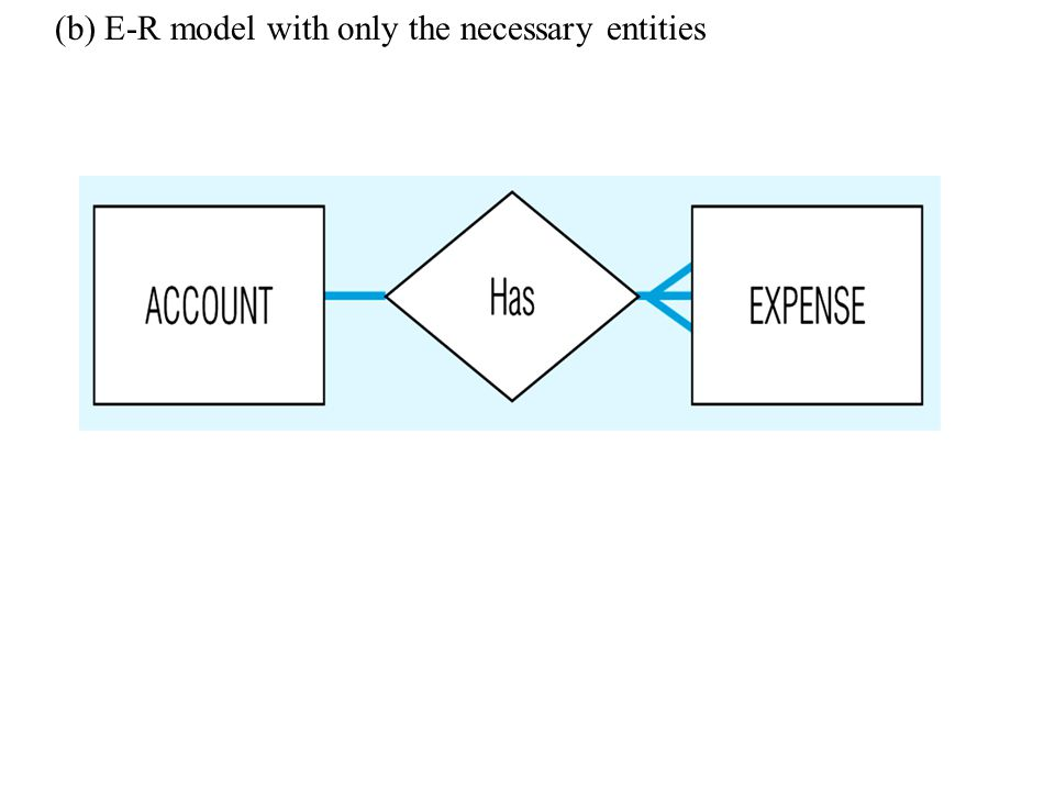 Example of inappropriate entities (a) System user (Treasurer) and output (Expense Report) shown as entities