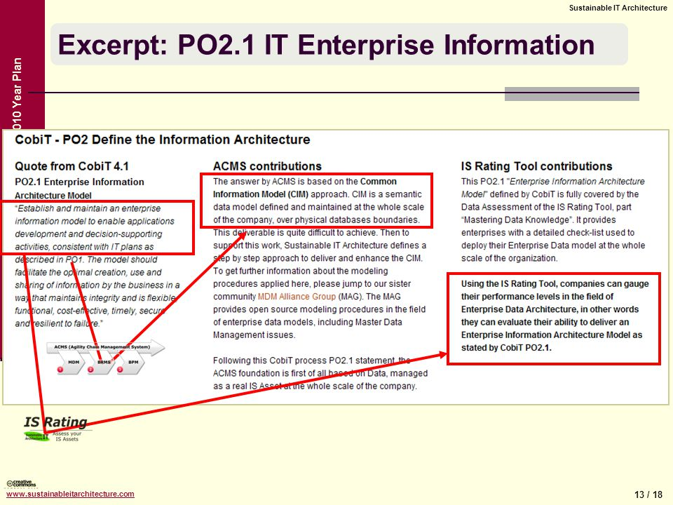 13 / 18 Sustainable IT Architecture www.sustainableitarchitecture.com Sustainable IT Architecture – 2010 Year Plan Excerpt: PO2.1 IT Enterprise Information