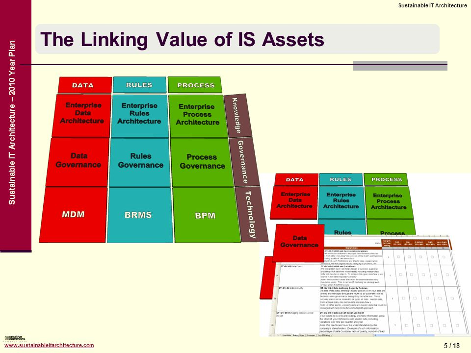 5 / 18 Sustainable IT Architecture www.sustainableitarchitecture.com Sustainable IT Architecture – 2010 Year Plan The Linking Value of IS Assets