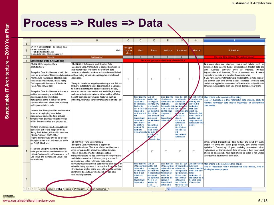 6 / 18 Sustainable IT Architecture www.sustainableitarchitecture.com Sustainable IT Architecture – 2010 Year Plan Process => Rules => Data