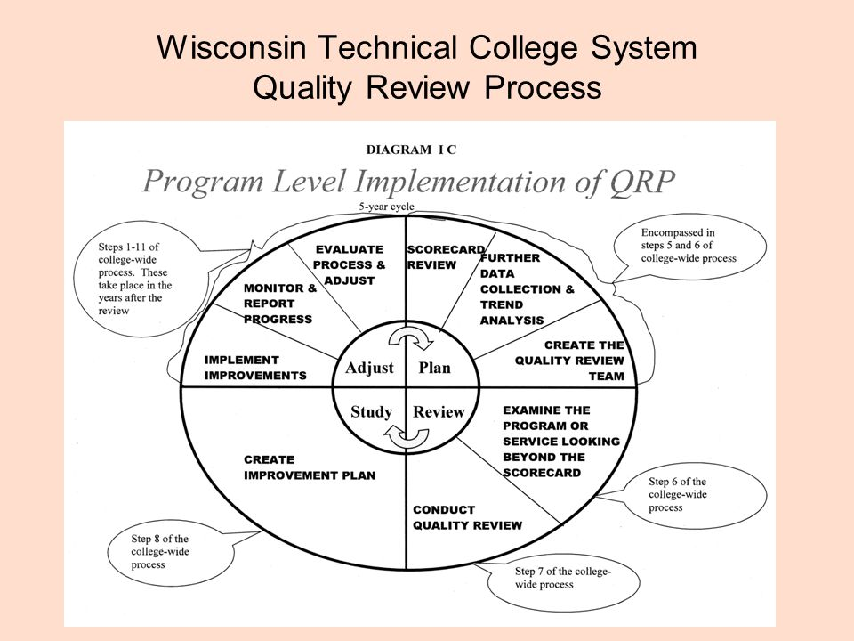 Wisconsin Technical College System Quality Review Process