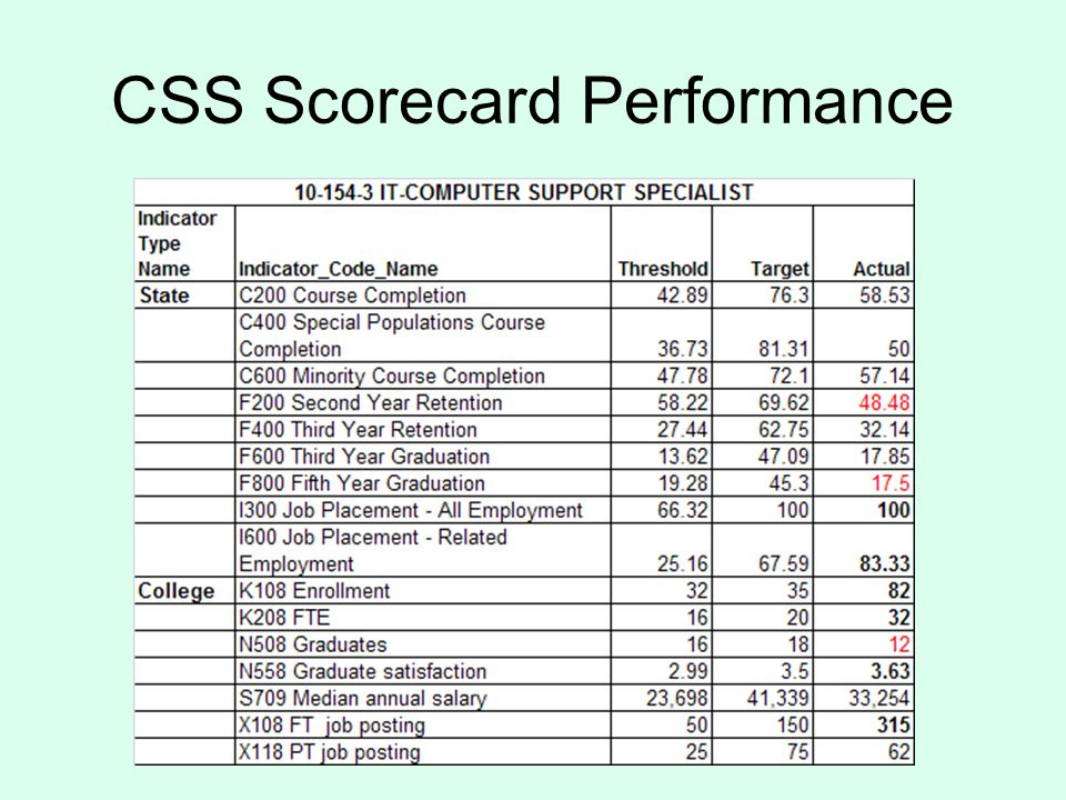 CSS Scorecard Performance