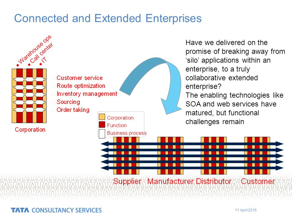 11 April 2015 Connected and Extended Enterprises Have we delivered on the promise of breaking away from 'silo' applications within an enterprise, to a truly collaborative extended enterprise.