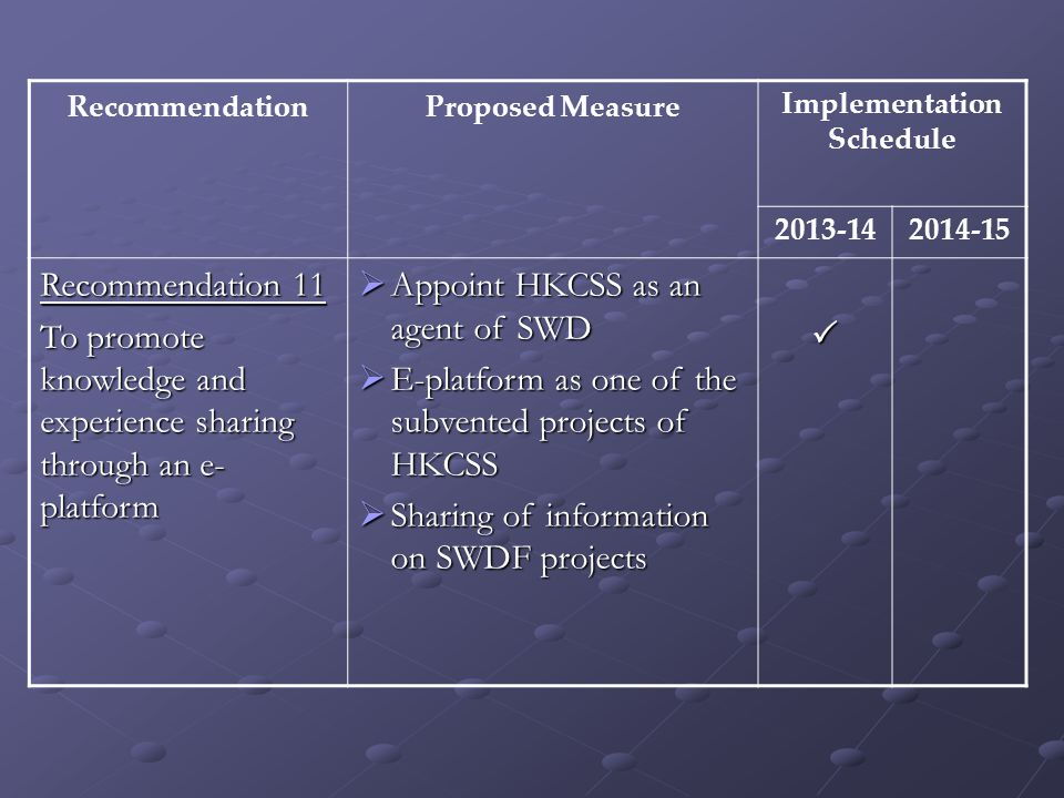 RecommendationProposed MeasureImplementation Schedule 2013-142014-15 Recommendation 11 To promote knowledge and experience sharing through an e- platform  Appoint HKCSS as an agent of SWD  E-platform as one of the subvented projects of HKCSS  Sharing of information on SWDF projects 