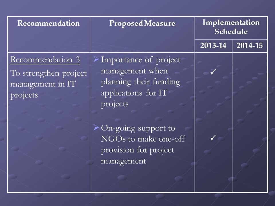 RecommendationProposed MeasureImplementation Schedule 2013-142014-15 Recommendation 3 To strengthen project management in IT projects  Importance of project management when planning their funding applications for IT projects  On-going support to NGOs to make one-off provision for project management 