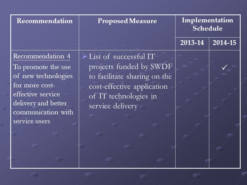 RecommendationProposed MeasureImplementation Schedule 2013-142014-15 Recommendation 4 To promote the use of new technologies for more cost- effective service delivery and better communication with service users  List of successful IT projects funded by SWDF to facilitate sharing on the cost-effective application of IT technologies in service delivery 