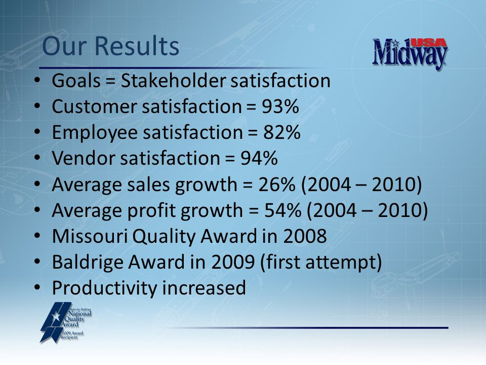 Goals = Stakeholder satisfaction Customer satisfaction = 93% Employee satisfaction = 82% Vendor satisfaction = 94% Average sales growth = 26% (2004 – 2010) Average profit growth = 54% (2004 – 2010) Missouri Quality Award in 2008 Baldrige Award in 2009 (first attempt) Productivity increased Our Results