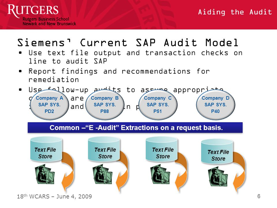 18 th WCARS – June 4, 2009 Aiding the Audit Siemens' Current SAP Audit Model Use text file output and transaction checks on line to audit SAP Report findings and recommendations for remediation Use follow-up audits to assure appropriate controls are in place and remain in place 6 Company A SAP SYS.