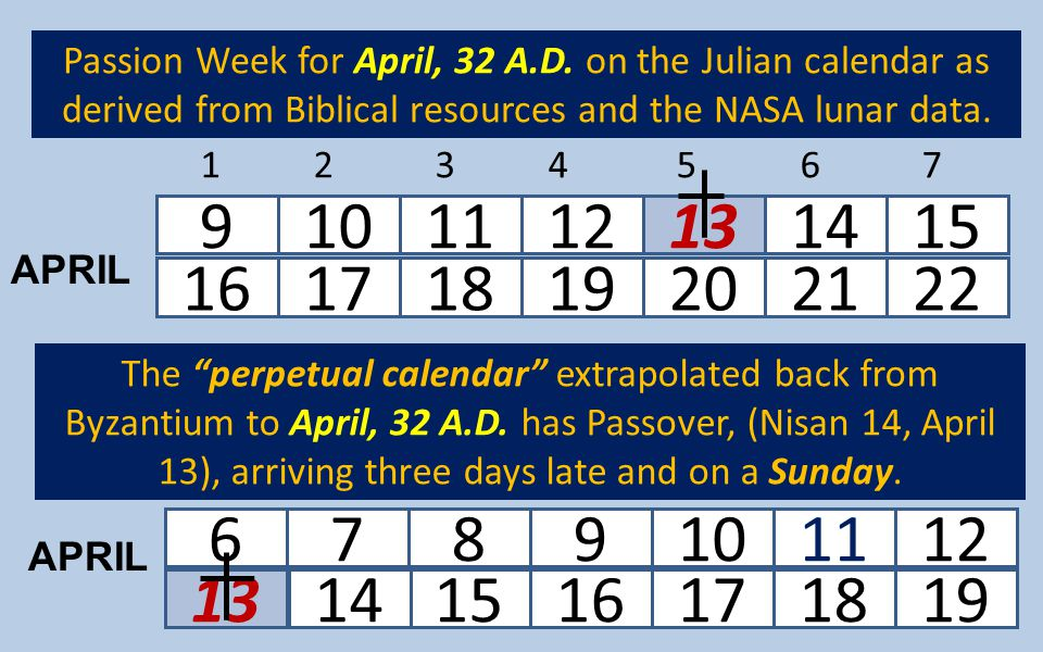"131516171819 6789101112 1234567 16171819202122 9101112131415 14 The ""perpetual calendar"" extrapolated back from Byzantium to April, 32 A.D. has Passov"