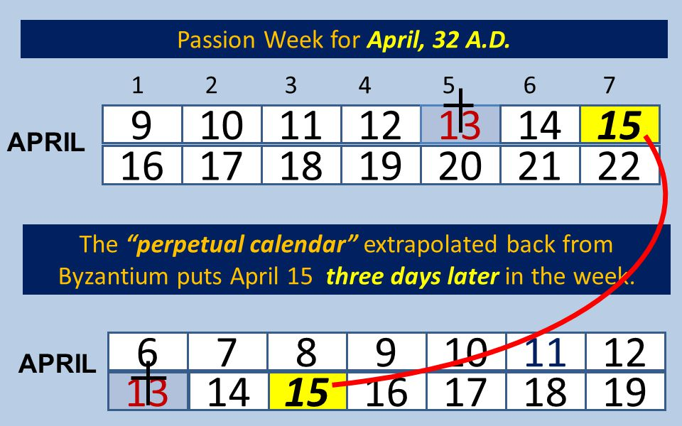 "131516171819 6789101112 1234567 16171819202122 9101112131415 14 The ""perpetual calendar"" extrapolated back from Byzantium puts April 15 three days lat"