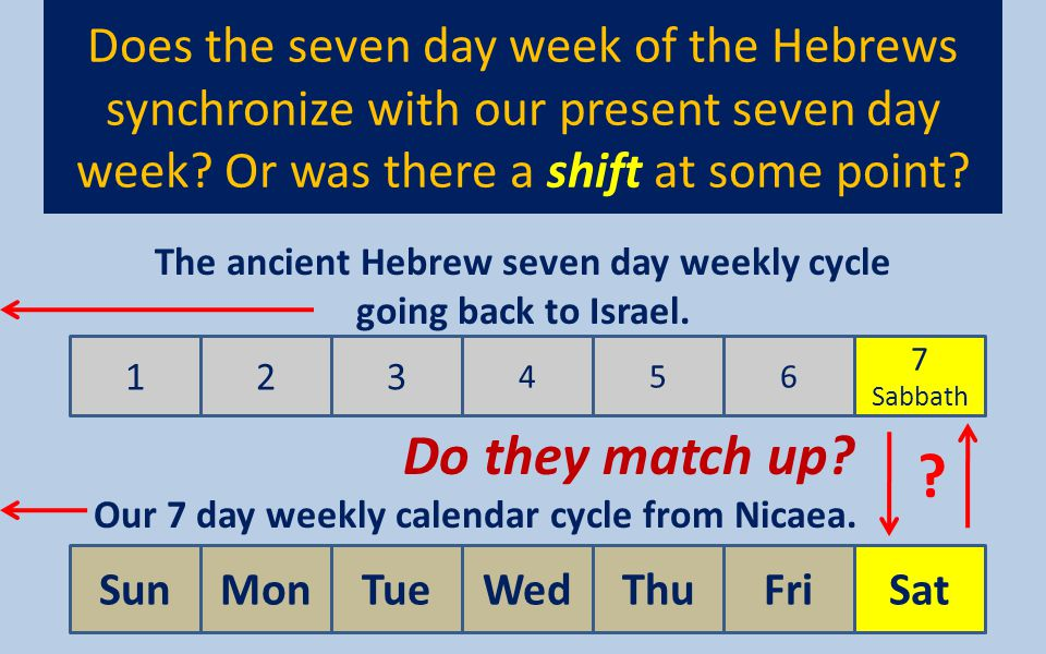 Does the seven day week of the Hebrews synchronize with our present seven day week? Or was there a shift at some point? 123 456 7 Sabbath SunMonTueWed