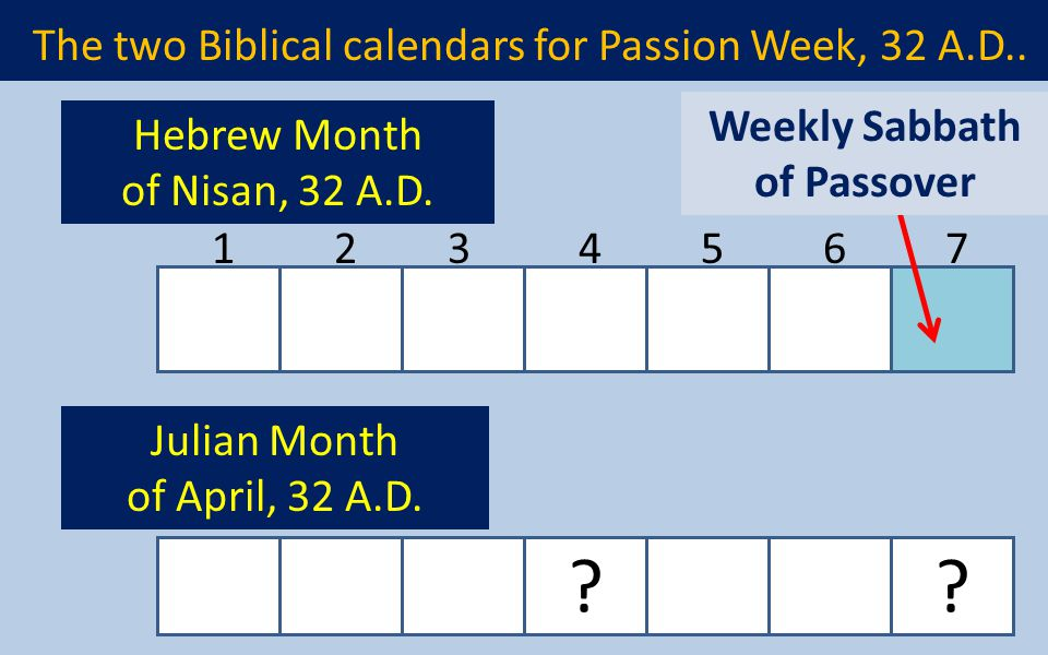 The two Biblical calendars for Passion Week, 32 A.D.. ?? 1234567 Weekly Sabbath of Passover Hebrew Month of Nisan, 32 A.D. Julian Month of April, 32 A
