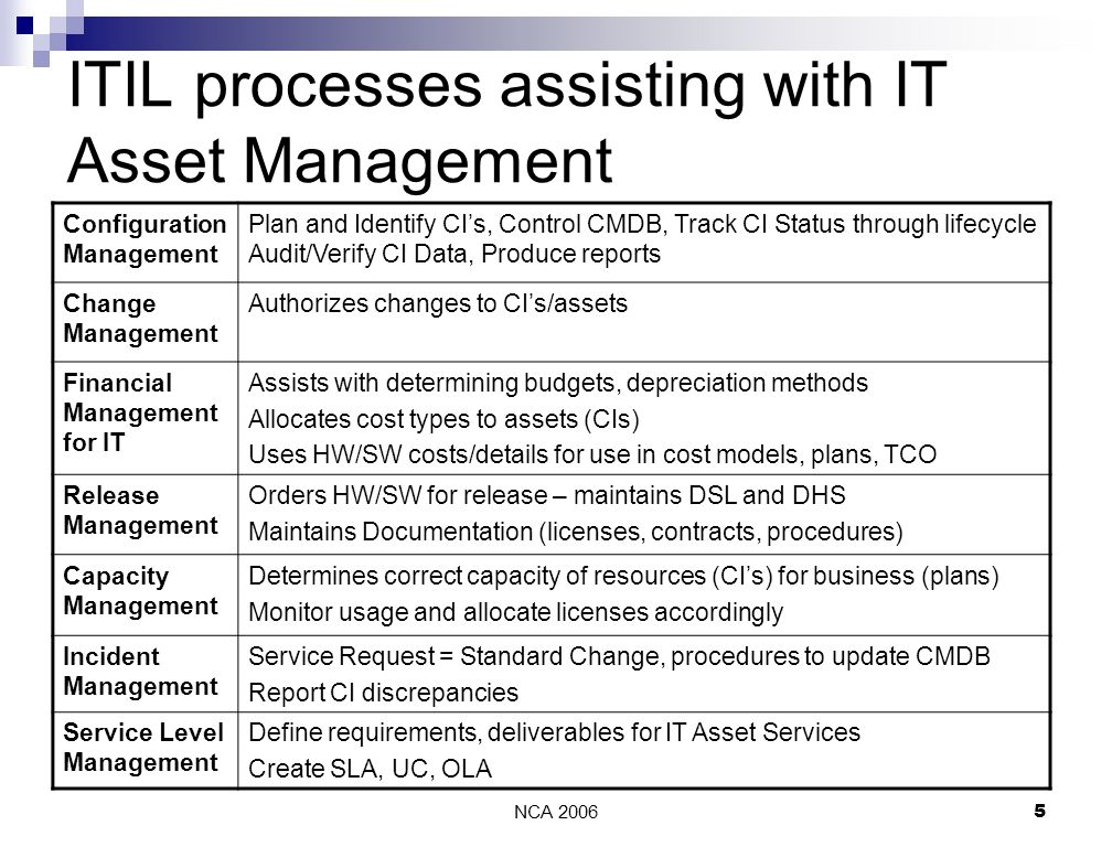 NCA 20065 ITIL processes assisting with IT Asset Management Configuration Management Plan and Identify CI's, Control CMDB, Track CI Status through lifecycle Audit/Verify CI Data, Produce reports Change Management Authorizes changes to CI's/assets Financial Management for IT Assists with determining budgets, depreciation methods Allocates cost types to assets (CIs) Uses HW/SW costs/details for use in cost models, plans, TCO Release Management Orders HW/SW for release – maintains DSL and DHS Maintains Documentation (licenses, contracts, procedures) Capacity Management Determines correct capacity of resources (CI's) for business (plans) Monitor usage and allocate licenses accordingly Incident Management Service Request = Standard Change, procedures to update CMDB Report CI discrepancies Service Level Management Define requirements, deliverables for IT Asset Services Create SLA, UC, OLA
