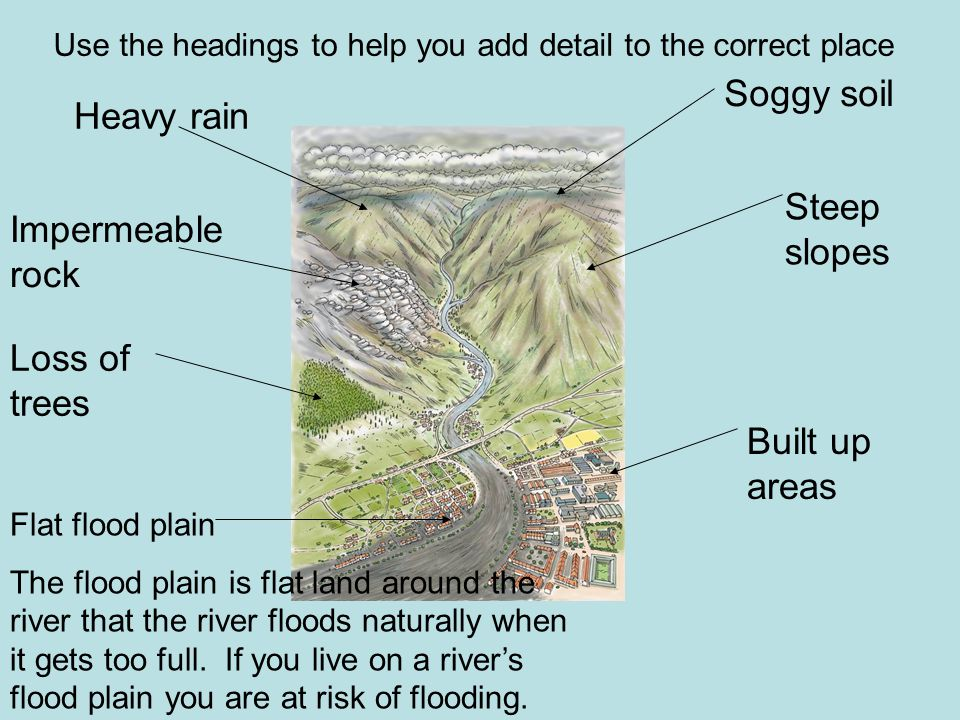 Use the headings to help you add detail to the correct place Heavy rain Soggy soil Steep slopes Built up areas Flat flood plain The flood plain is flat land around the river that the river floods naturally when it gets too full.