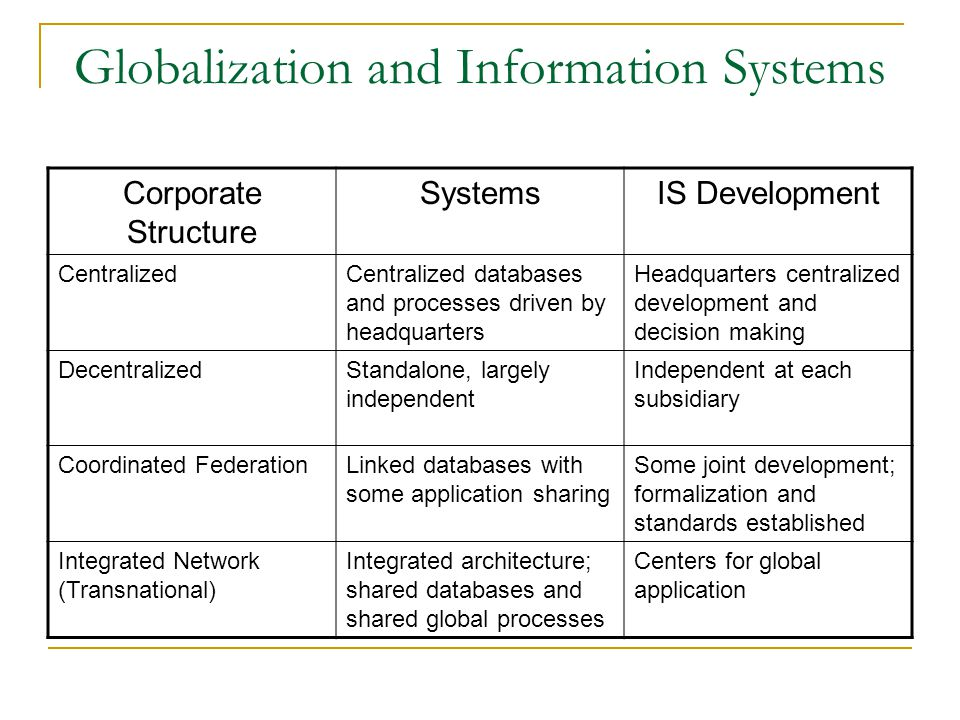 Globalization and Information Systems Corporate Structure SystemsIS Development CentralizedCentralized databases and processes driven by headquarters Headquarters centralized development and decision making DecentralizedStandalone, largely independent Independent at each subsidiary Coordinated FederationLinked databases with some application sharing Some joint development; formalization and standards established Integrated Network (Transnational) Integrated architecture; shared databases and shared global processes Centers for global application