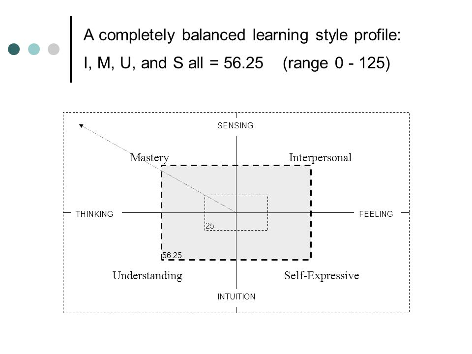 A completely balanced learning style profile: I, M, U, and S all = 56.25 (range 0 - 125) 25 InterpersonalMastery UnderstandingSelf-Expressive SENSING THINKING INTUITION FEELING 56.25