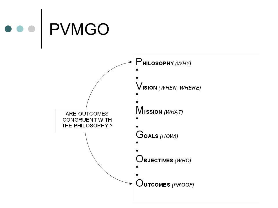 PVMGO