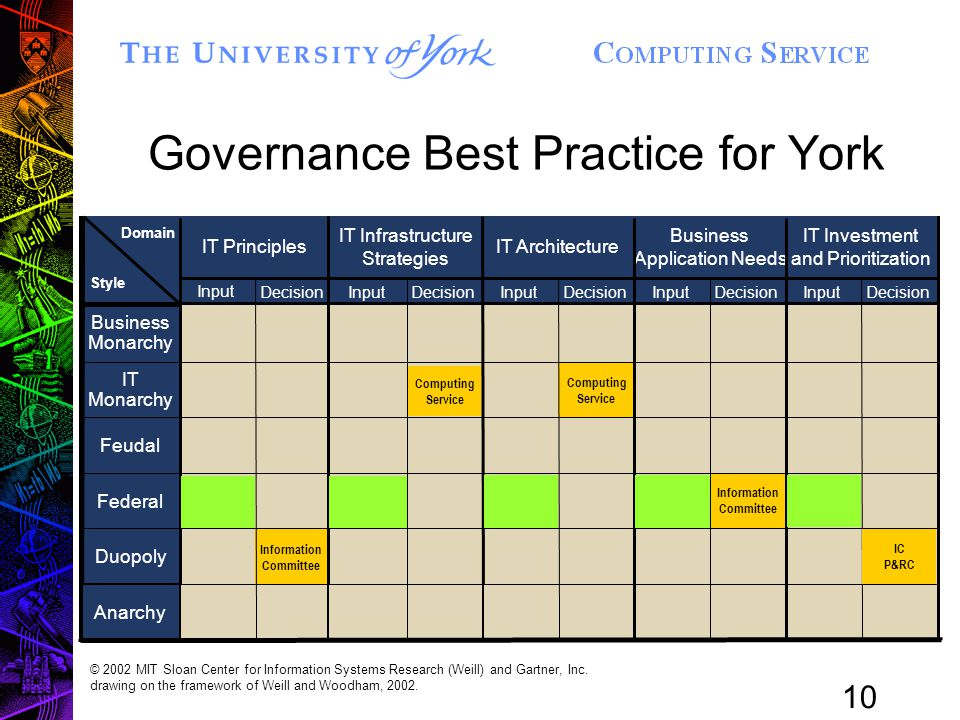 10 Governance Best Practice for York InputDecision IT Principles Information Committee InputDecision IT Infrastructure Strategies InputDecision IT Architecture Computing Service InputDecision Business Application Needs Information Committee InputDecision IT Investment and Prioritization Business Monarchy IT Monarchy Feudal Federal Duopoly Domain Style © 2002 MIT Sloan Center for Information Systems Research (Weill) and Gartner, Inc.