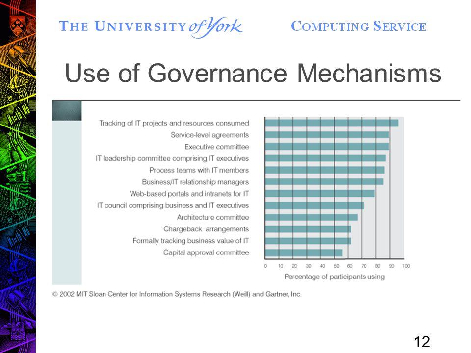 12 Use of Governance Mechanisms