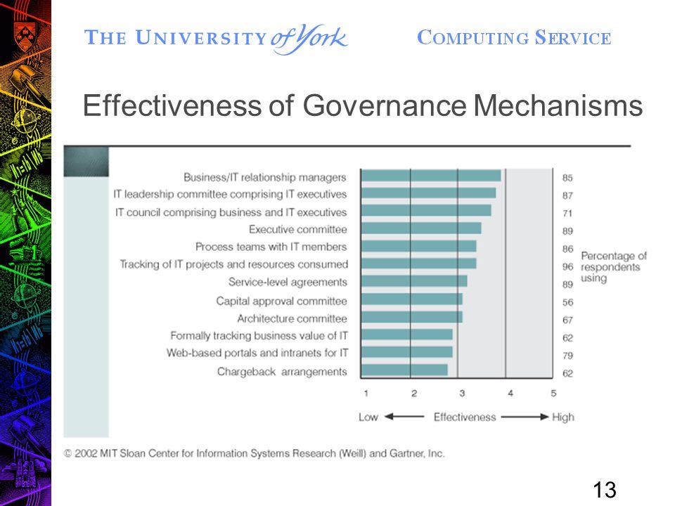 13 Effectiveness of Governance Mechanisms