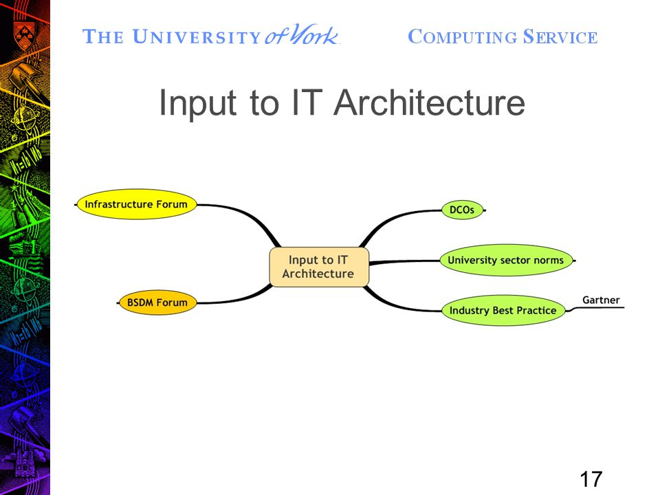17 Input to IT Architecture
