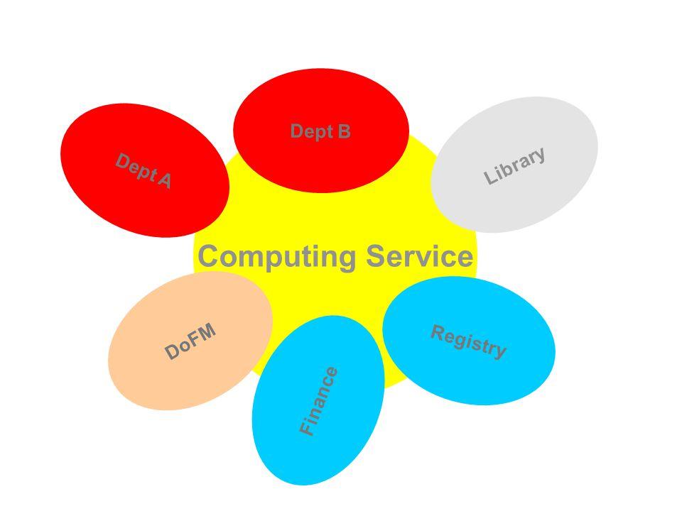 Computing Service Library Registry Finance DoFM Dept A Dept B