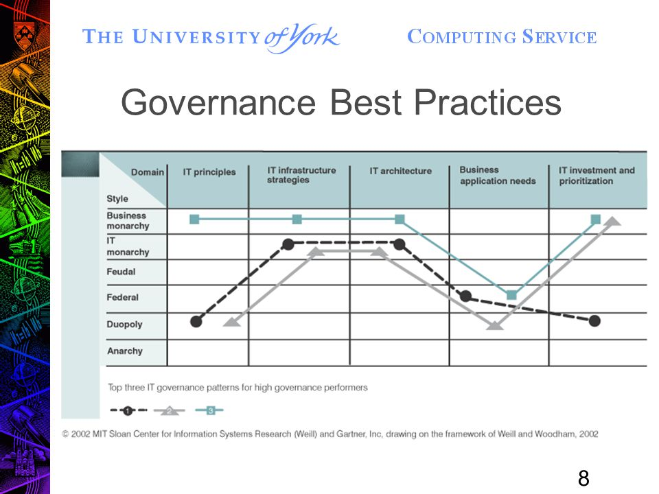 8 Governance Best Practices