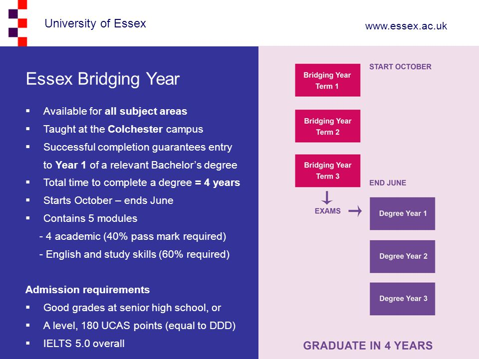 University of Essex www.essex.ac.uk Essex Bridging Year  Available for all subject areas  Taught at the Colchester campus  Successful completion guarantees entry to Year 1 of a relevant Bachelor's degree  Total time to complete a degree = 4 years  Starts October – ends June  Contains 5 modules - 4 academic (40% pass mark required) - English and study skills (60% required) Admission requirements  Good grades at senior high school, or  A level, 180 UCAS points (equal to DDD)  IELTS 5.0 overall