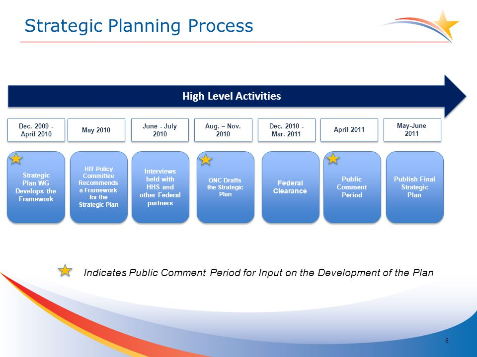 6 HIT Policy Committee Recommends a Framework for the Strategic Plan May 2010 June - July 2010 Aug.