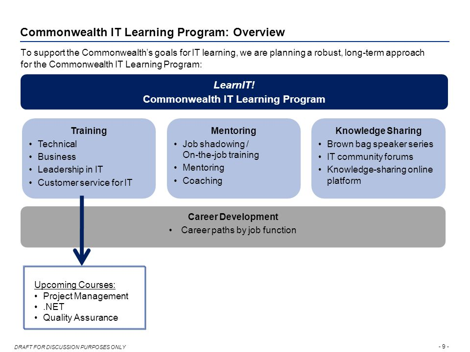 - 9 - DRAFT FOR DISCUSSION PURPOSES ONLY Commonwealth IT Learning Program: Overview To support the Commonwealth's goals for IT learning, we are planning a robust, long-term approach for the Commonwealth IT Learning Program: Training Technical Business Leadership in IT Customer service for IT Mentoring Job shadowing / On-the-job training Mentoring Coaching Knowledge Sharing Brown bag speaker series IT community forums Knowledge-sharing online platform LearnIT.