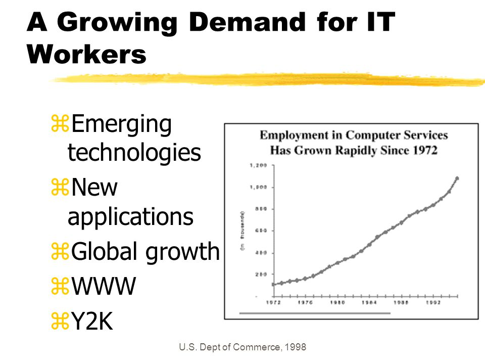 U.S. Dept of Commerce, 1998 A Growing Demand for IT Workers zEmerging technologies zNew applications zGlobal growth zWWW zY2K